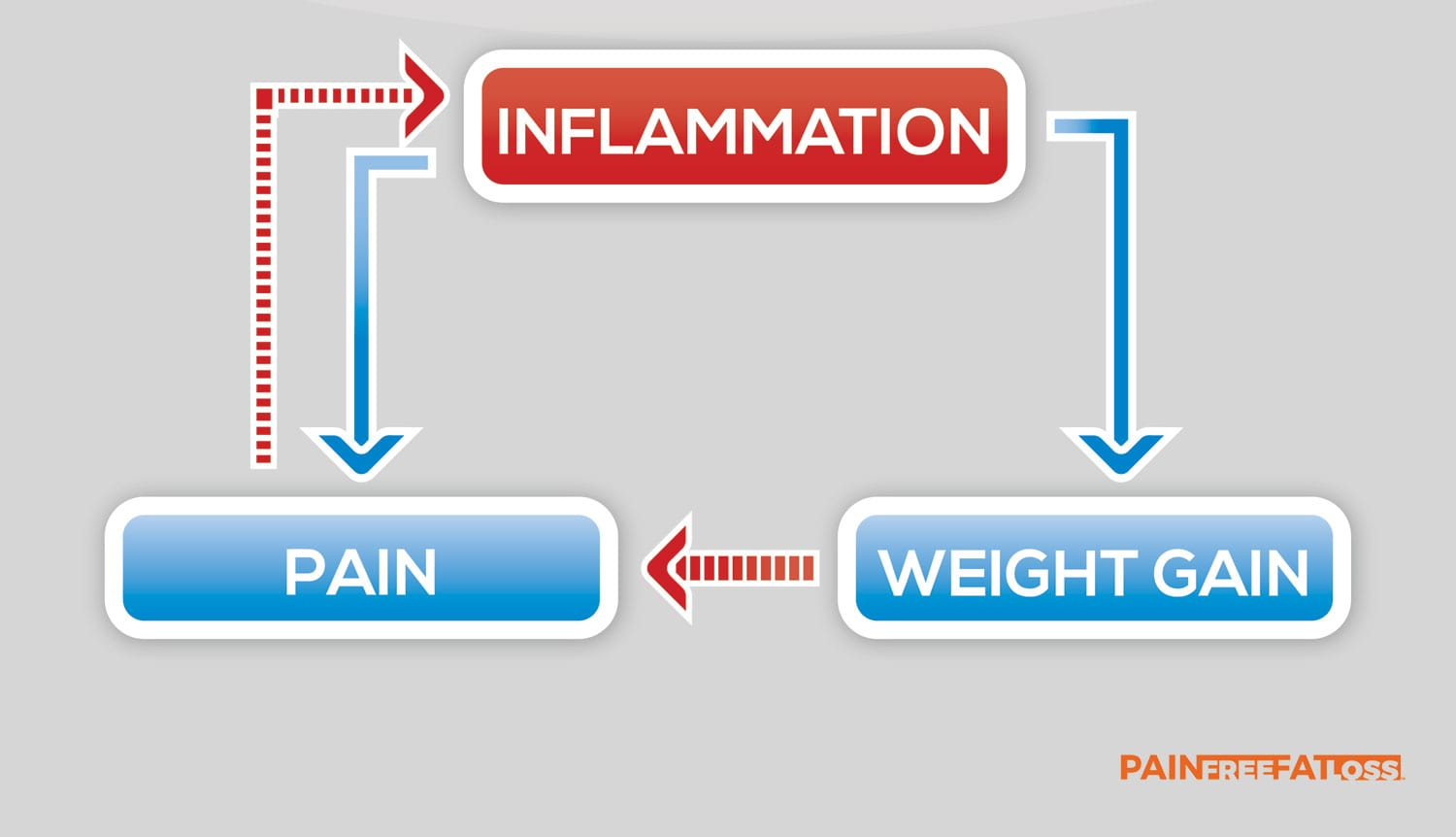 Inflammation Quiz and the Inflammation/Pain/Weight Gain Cycle
